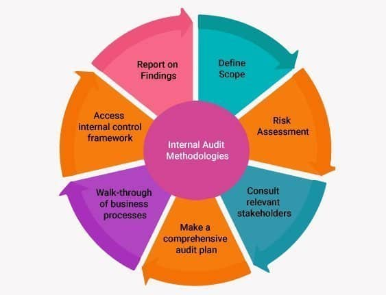 internal audit methodologies
