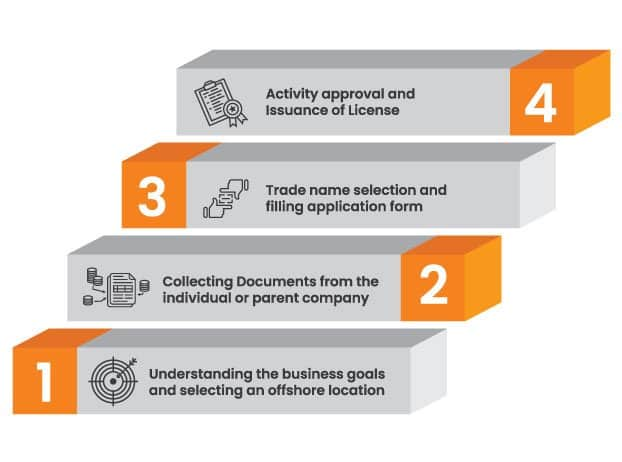 Offshore Company Formation Procedure