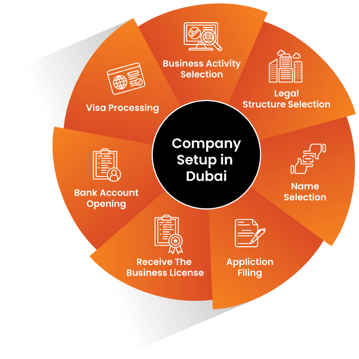 Process of company setup in Dubai