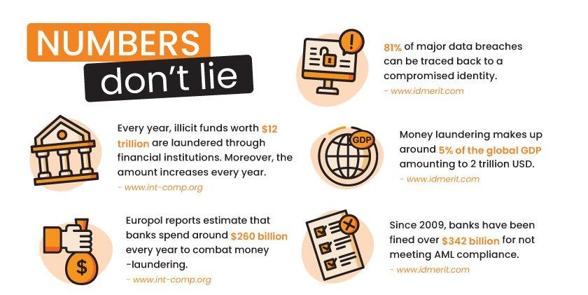 Money laundering in UAE