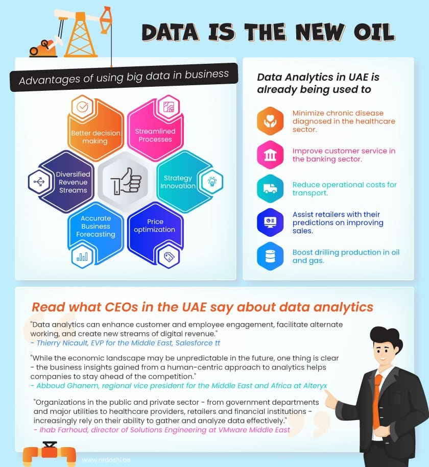 How Business Analytics accelerates your business performance